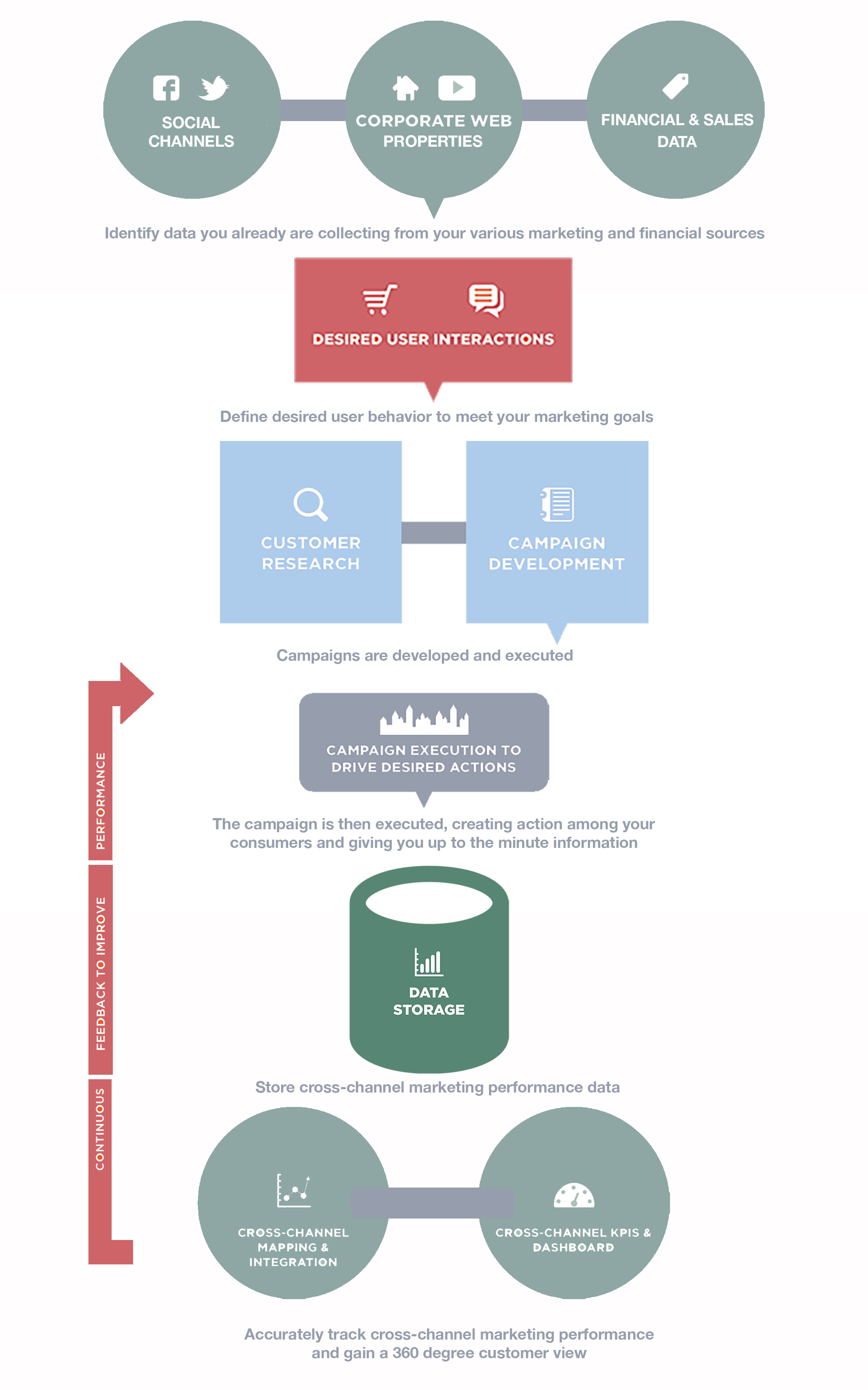 How We Do It Esage Group 360 Degree Feedback Diagram Cross Channel Performance Monitoring Deeper Customer Insights Continuous Loops For Campaign Adjustments And Ultimately Predictive Analytics