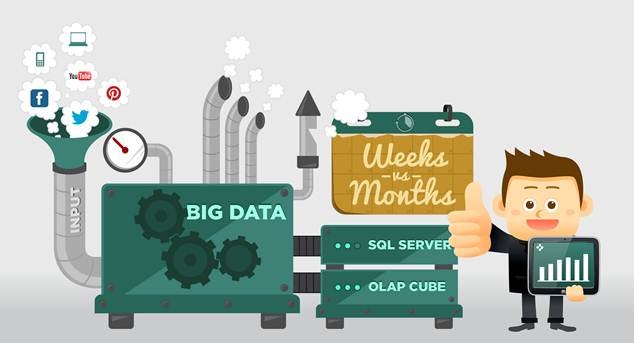Quickly Extract Value from Big Data